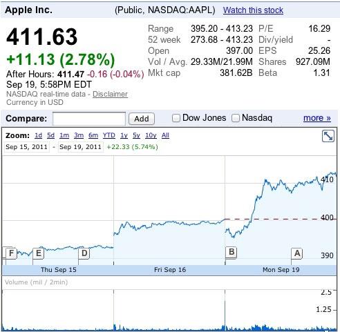 Stoimostʹ aktsii Apple dostigla rekordnoi velichiny