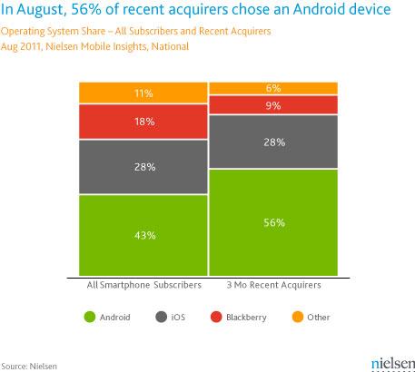 Prognozy Nielsen po rynku smartfonov v SSHA